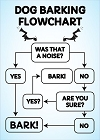 Dog Barking Flowchart Magnet